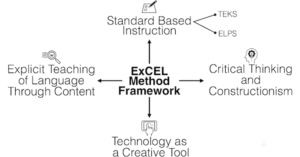 ExCEL Method Framework