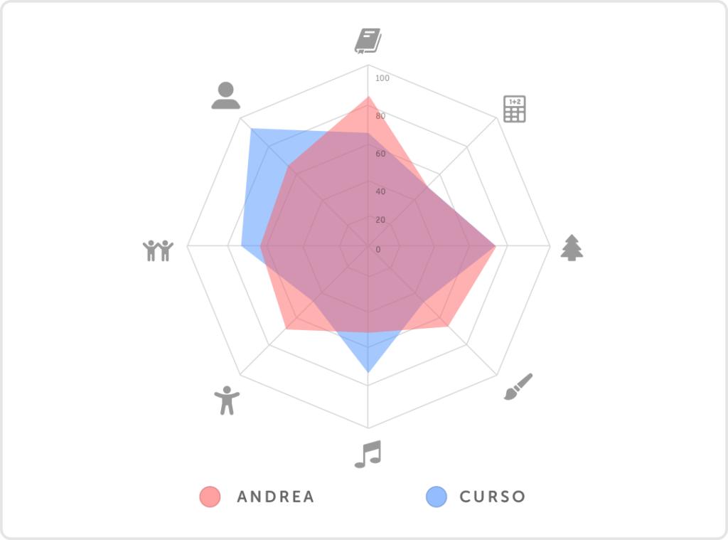 pleiq_school_chart_comparison_student_course_spanish@3x