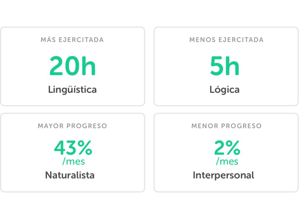 pleiq_school_chart_key_insights_spanish